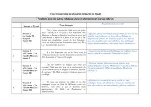 Comparaison Coran versus autres textes Chrétiens