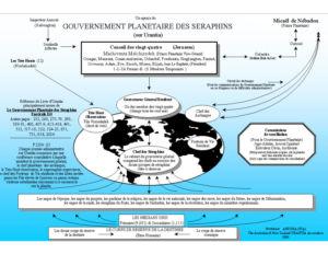 Gouvernement planétaire des séraphins